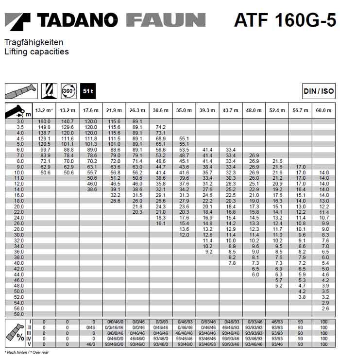 Kato 70t Rough Terrain Crane Load Chart : Load chart for kato ton crane tadano cranes