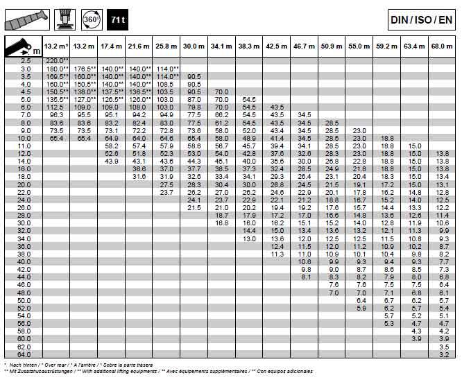 Kato 70t Rough Terrain Crane Load Chart : Tadano ton mobile crane load chart all terrain