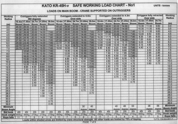 Kato 70t Rough Terrain Crane Load Chart : Bentley crane hire