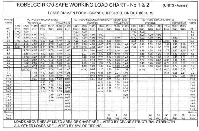 Kato 70t Rough Terrain Crane Load Chart : All terrain crane